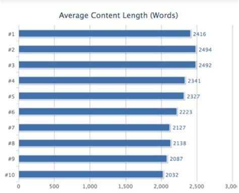 2000 word essay length for college: How does homework help